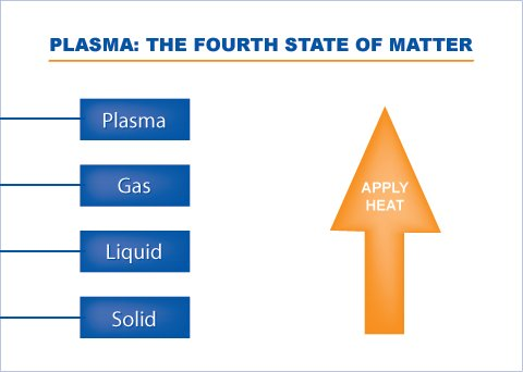 Plasma Fourth State of Matter
