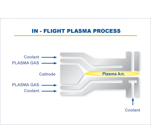 In-flight Plasma Process