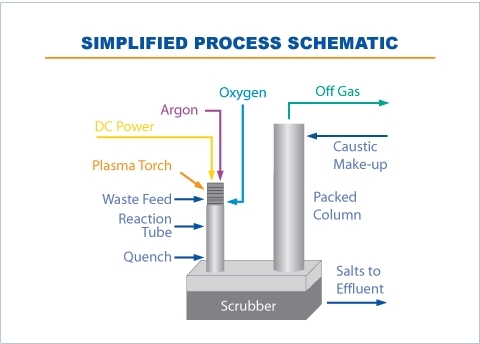 Simplified process Schematic
