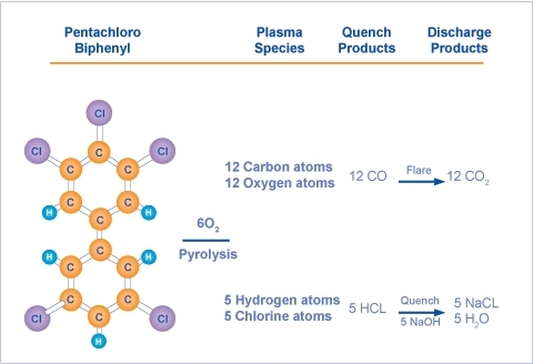 Sufficient oxygen is added to convert carbon to carbon monoxide which is subsequently converted to carbon dioxide in a flare.